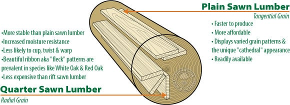 QuarterSawn Lumber for sale from CR LumberCR Muterspaw